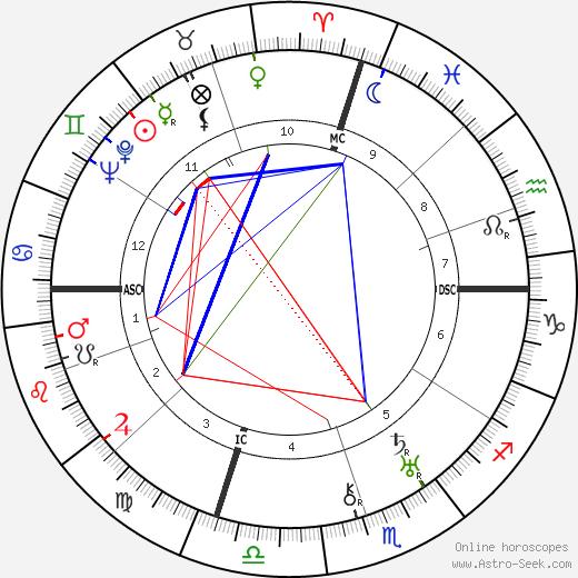 Gene Tunney tema natale, oroscopo, Gene Tunney oroscopi gratuiti, astrologia