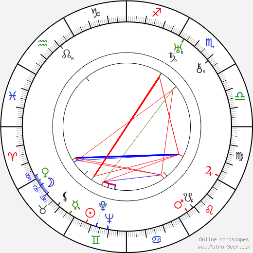 Henry Kendall astro natal birth chart, Henry Kendall horoscope, astrology