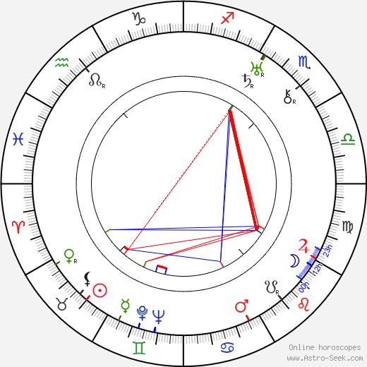 Julius Lébl birth chart, Julius Lébl astro natal horoscope, astrology