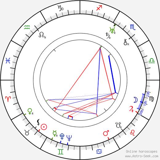 Kurt Gerron tema natale, oroscopo, Kurt Gerron oroscopi gratuiti, astrologia