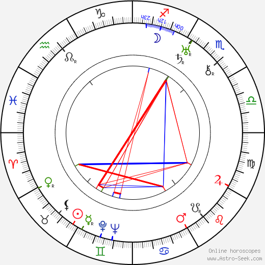 Malcolm St. Clair astro natal birth chart, Malcolm St. Clair horoscope, astrology