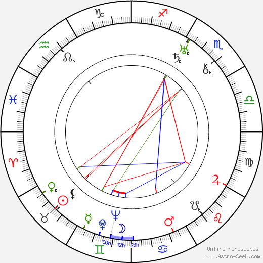 Osvaldo Fresedo birth chart, Osvaldo Fresedo astro natal horoscope, astrology