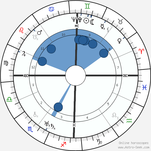 Rudolf von Scheliha wikipedia, horoscope, astrology, instagram
