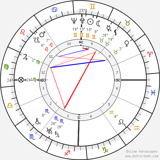 Rudolf von Scheliha birth chart, biography, wikipedia 2017, 2018