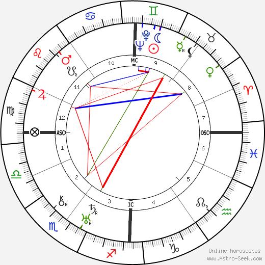 Rudolf von Scheliha birth chart, Rudolf von Scheliha astro natal horoscope, astrology