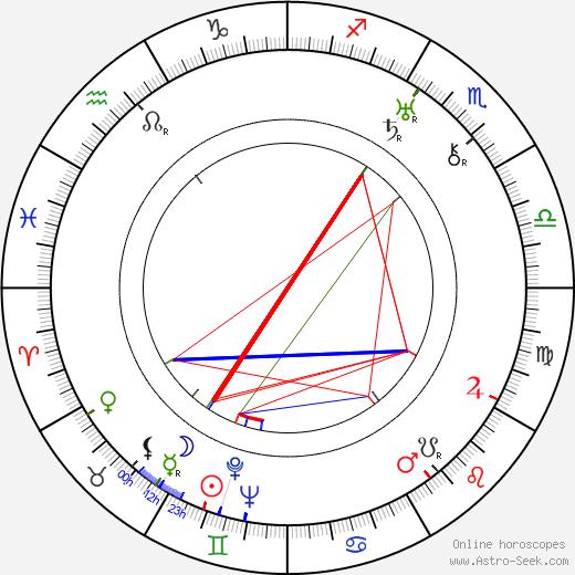 Santa Tuomi день рождения гороскоп, Santa Tuomi Натальная карта онлайн
