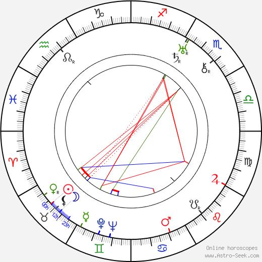 Trude Hesterberg день рождения гороскоп, Trude Hesterberg Натальная карта онлайн