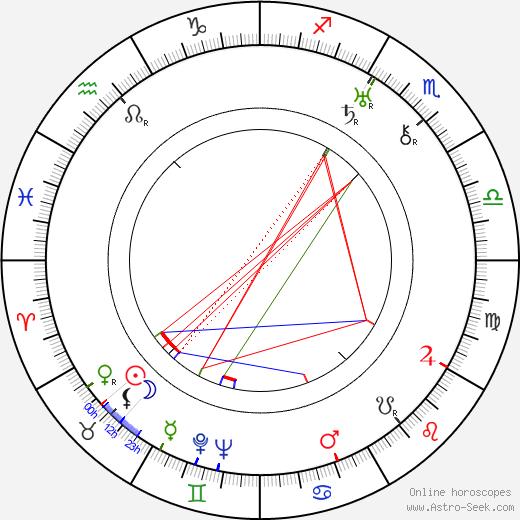Виктор Яковлевич Станицын Viktor Stanitsyn день рождения гороскоп, Viktor Stanitsyn Натальная карта онлайн