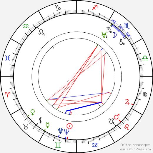 Alexander Tansman birth chart, Alexander Tansman astro natal horoscope, astrology