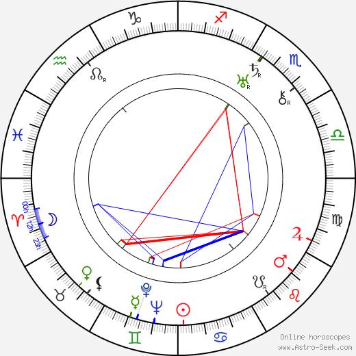 Alexandru Giugaru день рождения гороскоп, Alexandru Giugaru Натальная карта онлайн