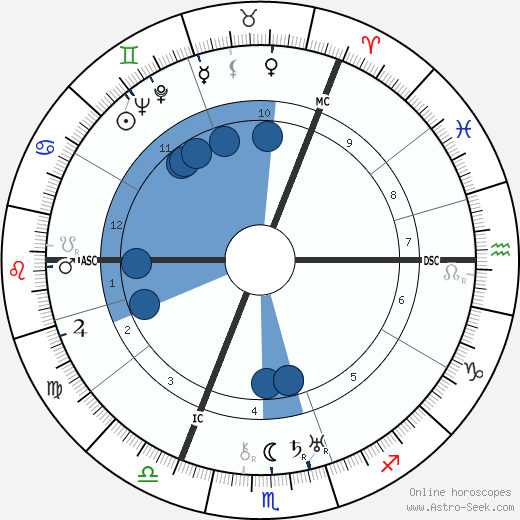 Anthony Eden horoscope, astrology, sign, zodiac, date of birth, instagram
