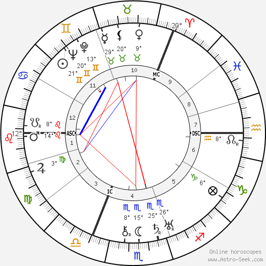 Anthony Eden birth chart, biography, wikipedia 2018, 2019