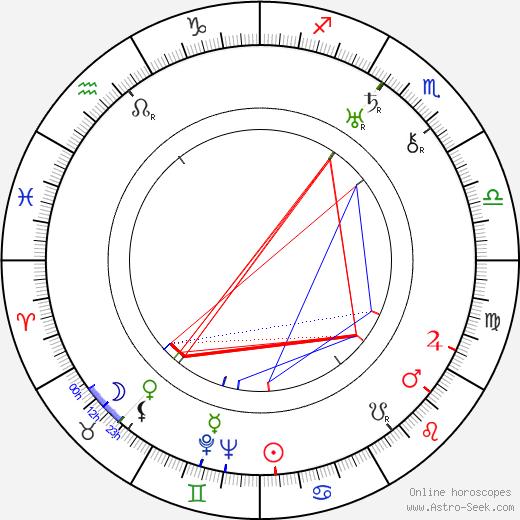 Basil Radford astro natal birth chart, Basil Radford horoscope, astrology
