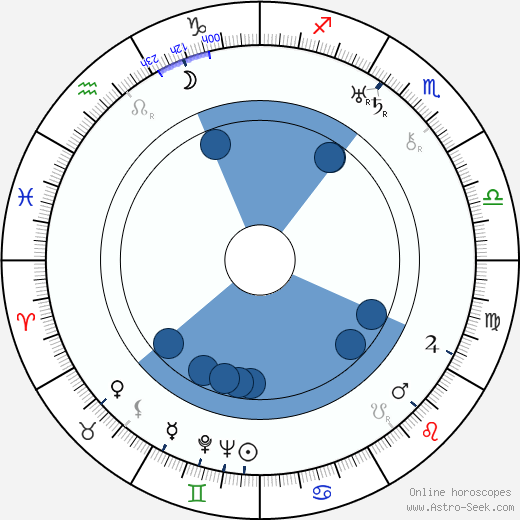 Elaine Hammerstein wikipedia, horoscope, astrology, instagram