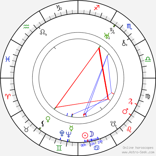 Emil Skog birth chart, Emil Skog astro natal horoscope, astrology