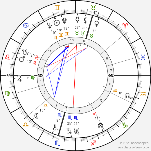 Grand Duchess Tatiana birth chart, biography, wikipedia 2018, 2019
