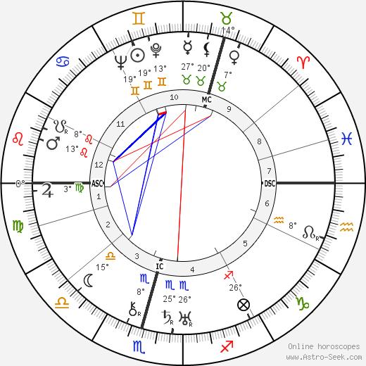 Grand Duchess Tatiana birth chart, biography, wikipedia 2019, 2020