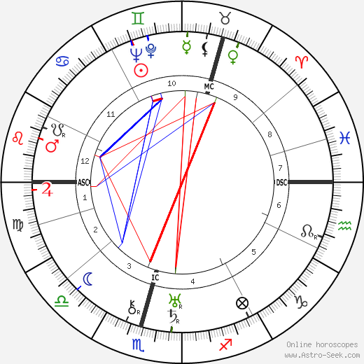 Grand Duchess Tatiana astro natal birth chart, Grand Duchess Tatiana horoscope, astrology