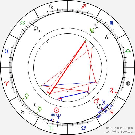 Jára Beneš день рождения гороскоп, Jára Beneš Натальная карта онлайн