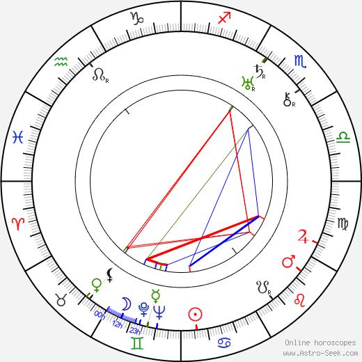 Jindřich Brichta день рождения гороскоп, Jindřich Brichta Натальная карта онлайн