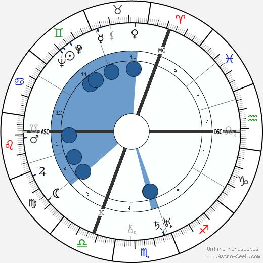 John G. Bennett wikipedia, horoscope, astrology, instagram