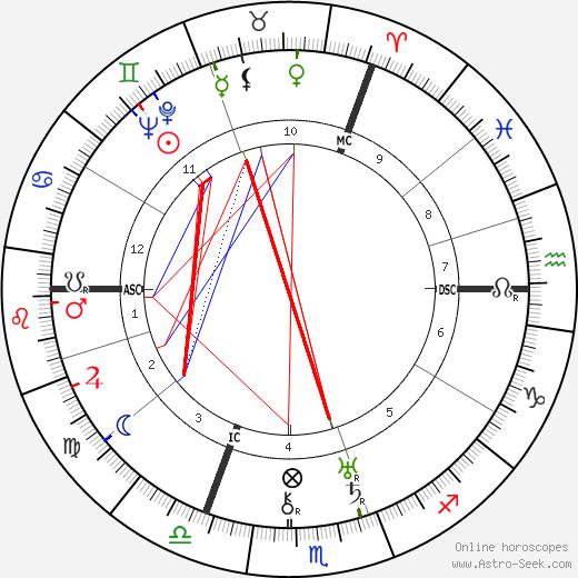 John G. Bennett birth chart, John G. Bennett astro natal horoscope, astrology