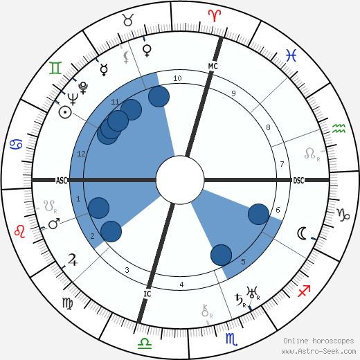 Mary Ellis wikipedia, horoscope, astrology, instagram