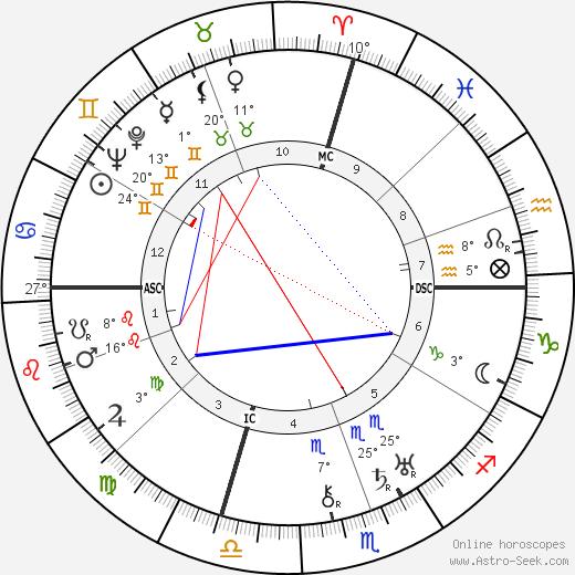 Mary Ellis birth chart, biography, wikipedia 2019, 2020