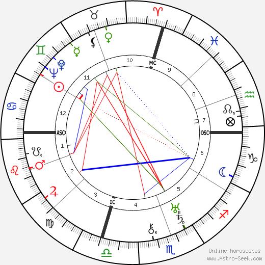 Mary Ellis astro natal birth chart, Mary Ellis horoscope, astrology