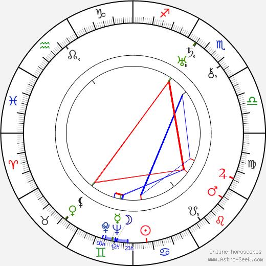 Robert Emmett Tansey tema natale, oroscopo, Robert Emmett Tansey oroscopi gratuiti, astrologia