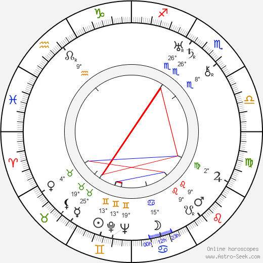 Václav Kubásek birth chart, biography, wikipedia 2019, 2020