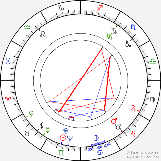 Václav Kubásek tema natale, oroscopo, Václav Kubásek oroscopi gratuiti, astrologia