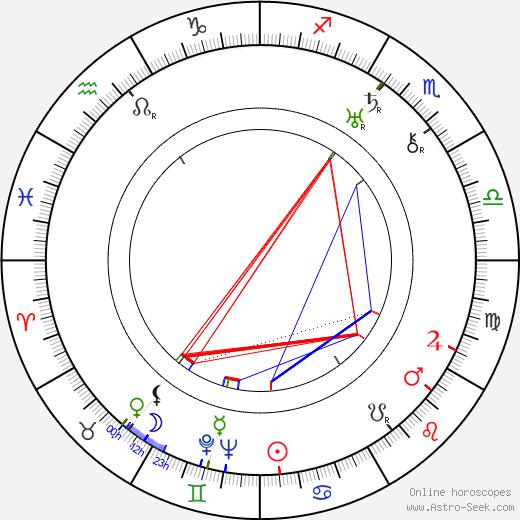 Viola Dana birth chart, Viola Dana astro natal horoscope, astrology