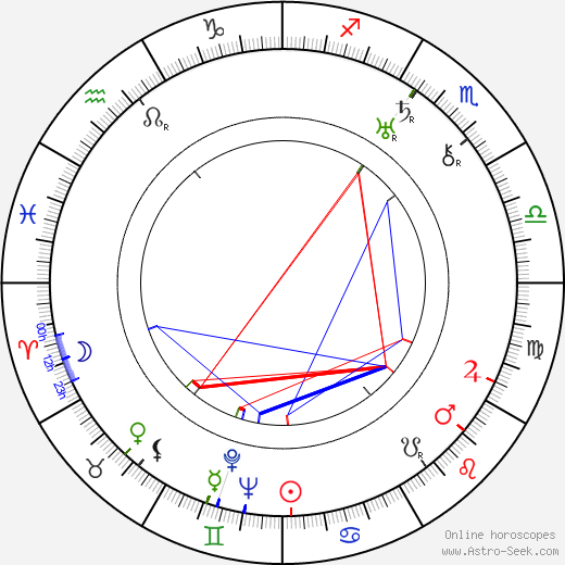 Winifred Wagner astro natal birth chart, Winifred Wagner horoscope, astrology
