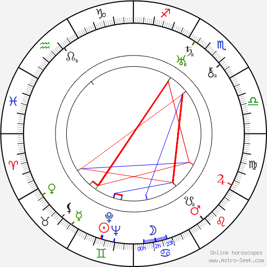 Yasujirô Shimazu birth chart, Yasujirô Shimazu astro natal horoscope, astrology