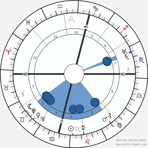 Amelia Earhart wikipedia, horoscope, astrology, instagram