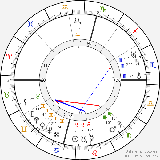 Amelia Earhart birth chart, biography, wikipedia 2019, 2020