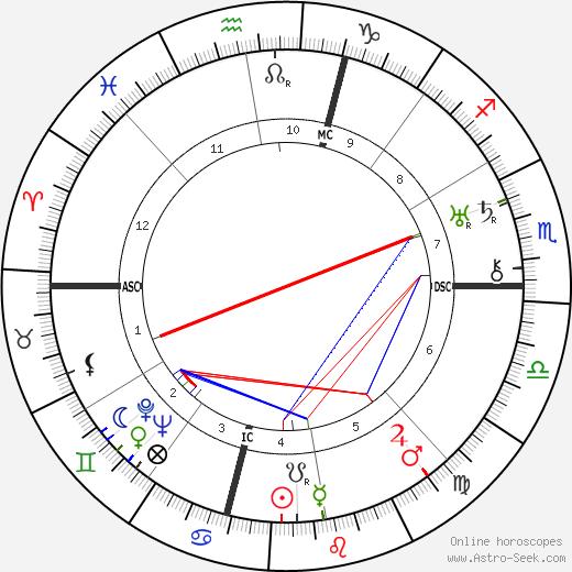 Amelia Earhart birth chart, Amelia Earhart astro natal horoscope, astrology