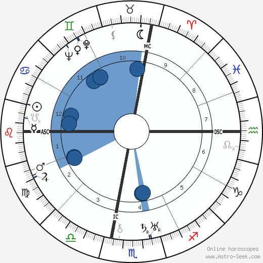 Bruce King wikipedia, horoscope, astrology, instagram