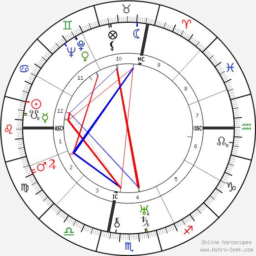 Bruce King день рождения гороскоп, Bruce King Натальная карта онлайн