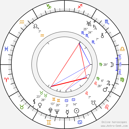 Carl von Haartman birth chart, biography, wikipedia 2019, 2020