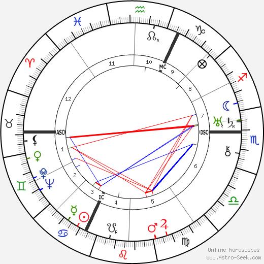 Countess Zoë Wassilko-Serecki tema natale, oroscopo, Countess Zoë Wassilko-Serecki oroscopi gratuiti, astrologia