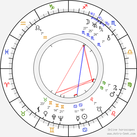 Dudley Murphy birth chart, biography, wikipedia 2018, 2019