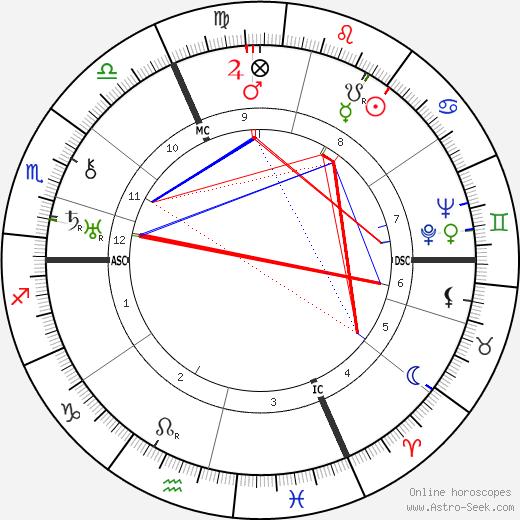 Edmund Heines tema natale, oroscopo, Edmund Heines oroscopi gratuiti, astrologia