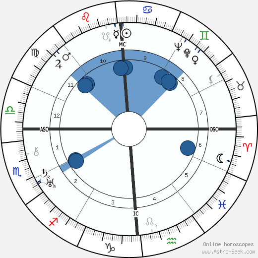 Harold S. Bender wikipedia, horoscope, astrology, instagram