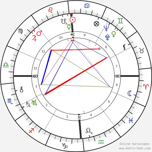 Harold S. Bender tema natale, oroscopo, Harold S. Bender oroscopi gratuiti, astrologia