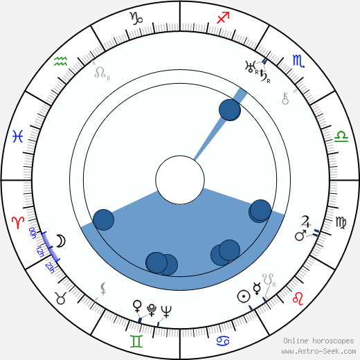 Michael Vallon wikipedia, horoscope, astrology, instagram