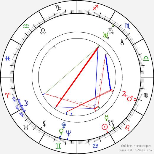 Michael Vallon birth chart, Michael Vallon astro natal horoscope, astrology