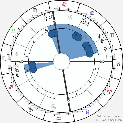 Raymond Burgess wikipedia, horoscope, astrology, instagram