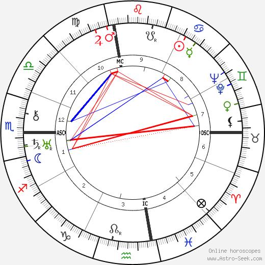 Raymond Burgess tema natale, oroscopo, Raymond Burgess oroscopi gratuiti, astrologia